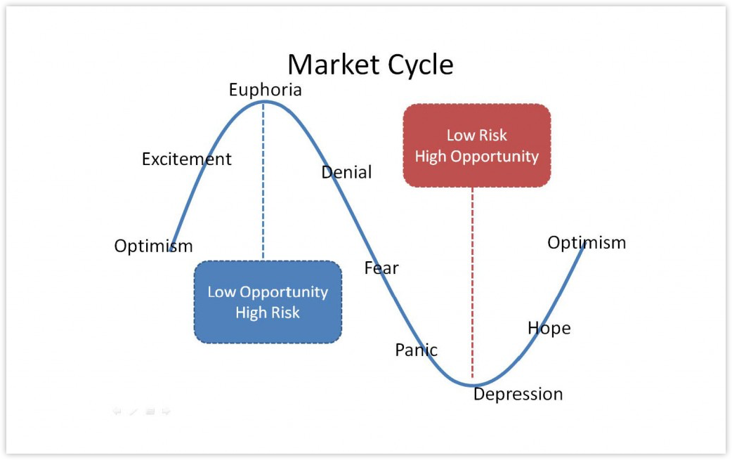market-cycle
